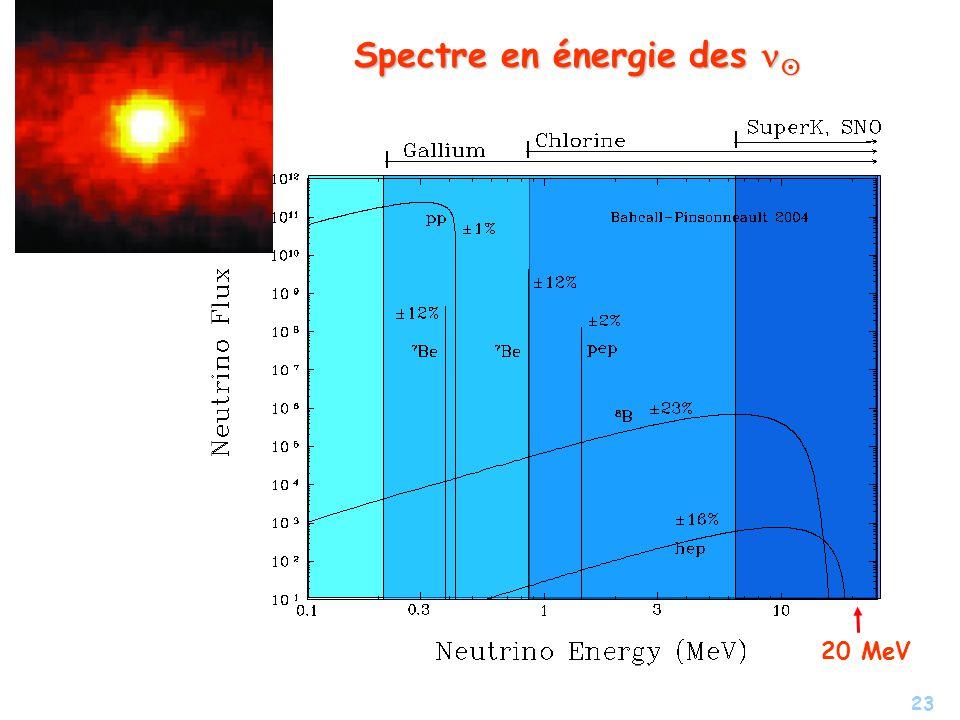 23 Spectre en énergie des Spectre en énergie des 20 MeV