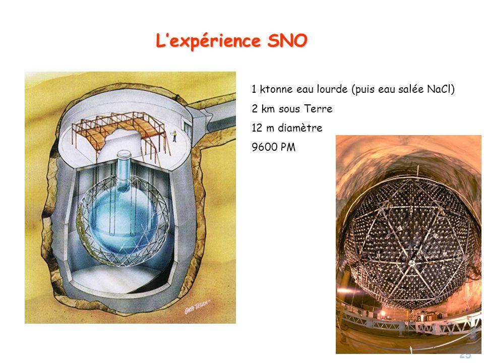 25 Lexpérience SNO 1 ktonne eau lourde (puis eau salée NaCl) 2 km sous Terre 12 m diamètre 9600 PM