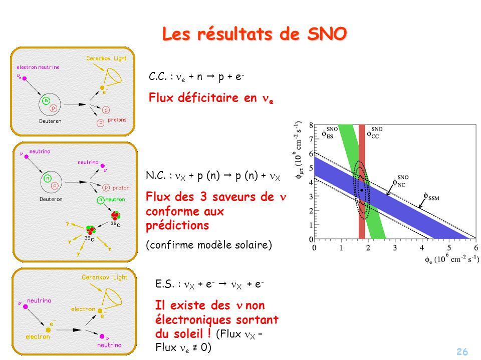 26 Les résultats de SNO C.C. : e + n p + e - Flux déficitaire en e N.C. : X + p (n) p (n) + X Flux des 3 saveurs de conforme aux prédictions (confirme