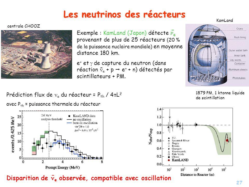 27 Les neutrinos des réacteurs Exemple : KamLand (Japon) détecte e provenant de plus de 25 réacteurs (20 % de la puissance nuclaire mondiale) en moyen