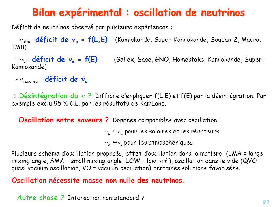 28 Bilan expérimental : oscillation de neutrinos Déficit de neutrinos observé par plusieurs expériences : - atm : déficit de = f(L,E) (Kamiokande, Sup