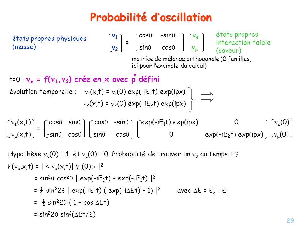 29 Probabilité doscillation 1 cos -sin e 2 sin cos = matrice de mélange orthogonale (2 familles, ici pour lexemple du calcul) états propres physiques