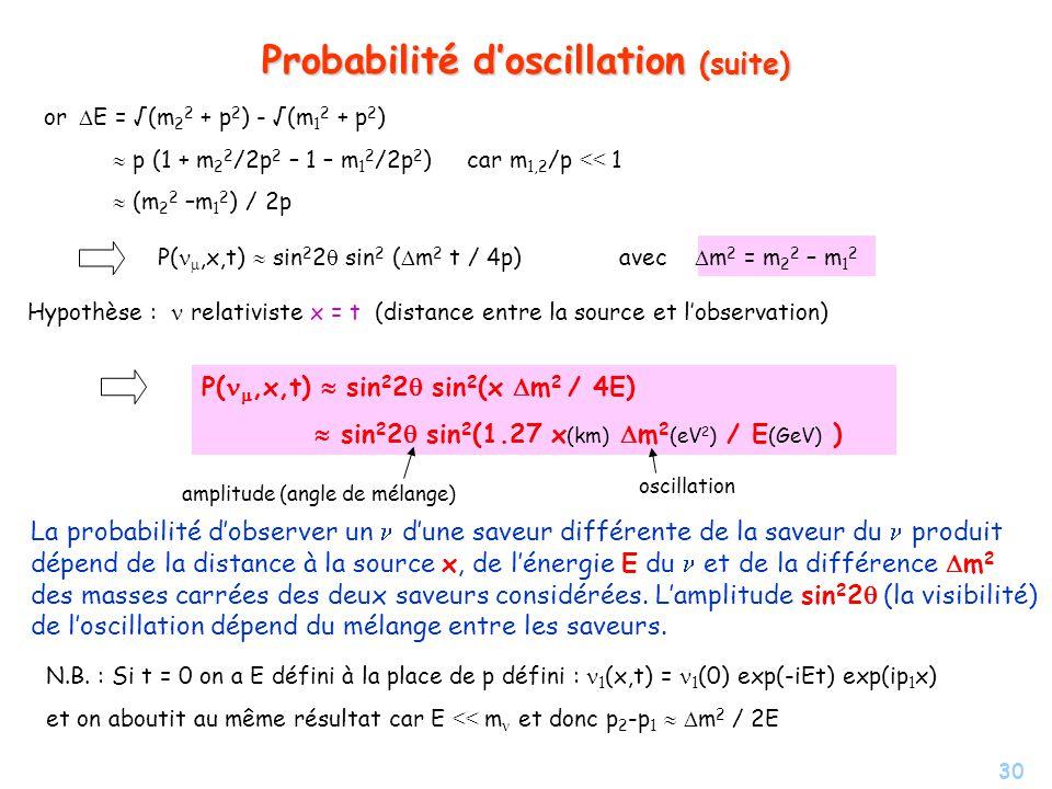 30 Probabilité doscillation (suite) or E = (m 2 2 + p 2 ) - (m 1 2 + p 2 ) p (1 + m 2 2 /2p 2 – 1 – m 1 2 /2p 2 ) car m 1,2 /p << 1 (m 2 2 –m 1 2 ) /