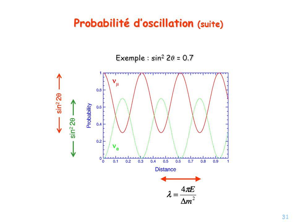 31 Probabilité doscillation (suite) Exemple : sin 2 2 = 0.7