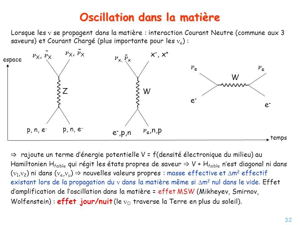 32 Oscillation dans la matière Lorsque les se propagent dans la matière : interaction Courant Neutre (commune aux 3 saveurs) et Courant Chargé (plus i