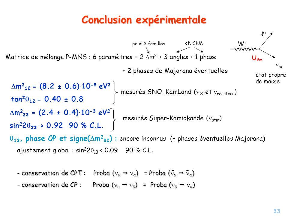 33 Conclusion expérimentale Matrice de mélange P-MNS : 6 paramètres = 2 m 2 + 3 angles + 1 phase pour 3 familles cf. CKM + 2 phases de Majorana éventu