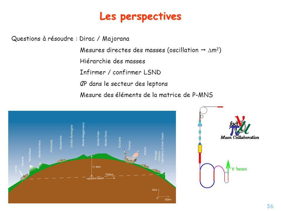 36 Les perspectives Questions à résoudre : Dirac / Majorana Mesures directes des masses (oscillation m 2 ) Hiérarchie des masses Infirmer / confirmer