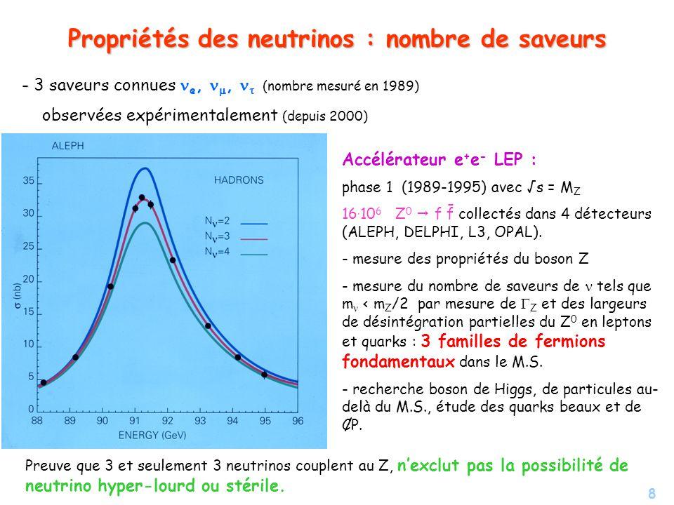 8 Propriétés des neutrinos : nombre de saveurs - - 3 saveurs connues e,, (nombre mesuré en 1989) observées expérimentalement (depuis 2000) Accélérateu