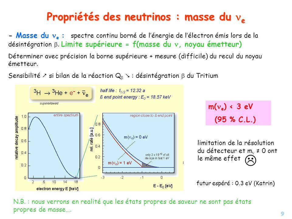 9 Propriétés des neutrinos : masse du e - - Masse du e : spectre continu borné de lénergie de lélectron émis lors de la désintégration. Limite supérie