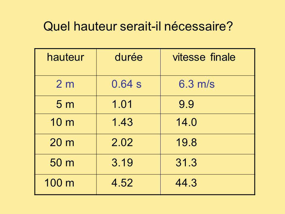 Quel hauteur serait-il nécessaire? hauteur durée vitesse finale 2 m 0.64 s 6.3 m/s 5 m 1.01 9.9 10 m 1.43 14.0 20 m 2.02 19.8 50 m 3.19 31.3 100 m 4.5