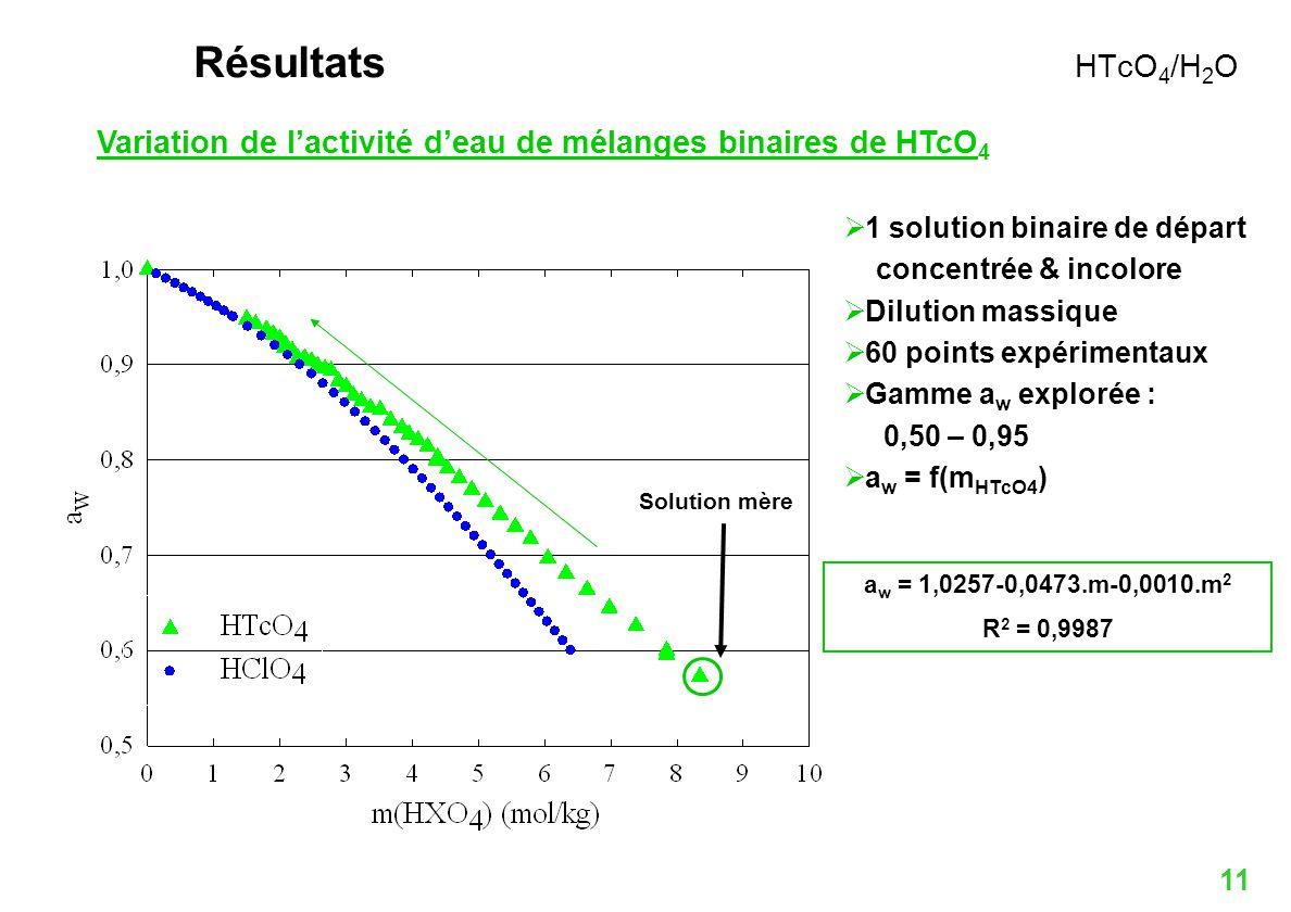 11 Variation de lactivité deau de mélanges binaires de HTcO 4 1 solution binaire de départ concentrée & incolore Dilution massique 60 points expérimen