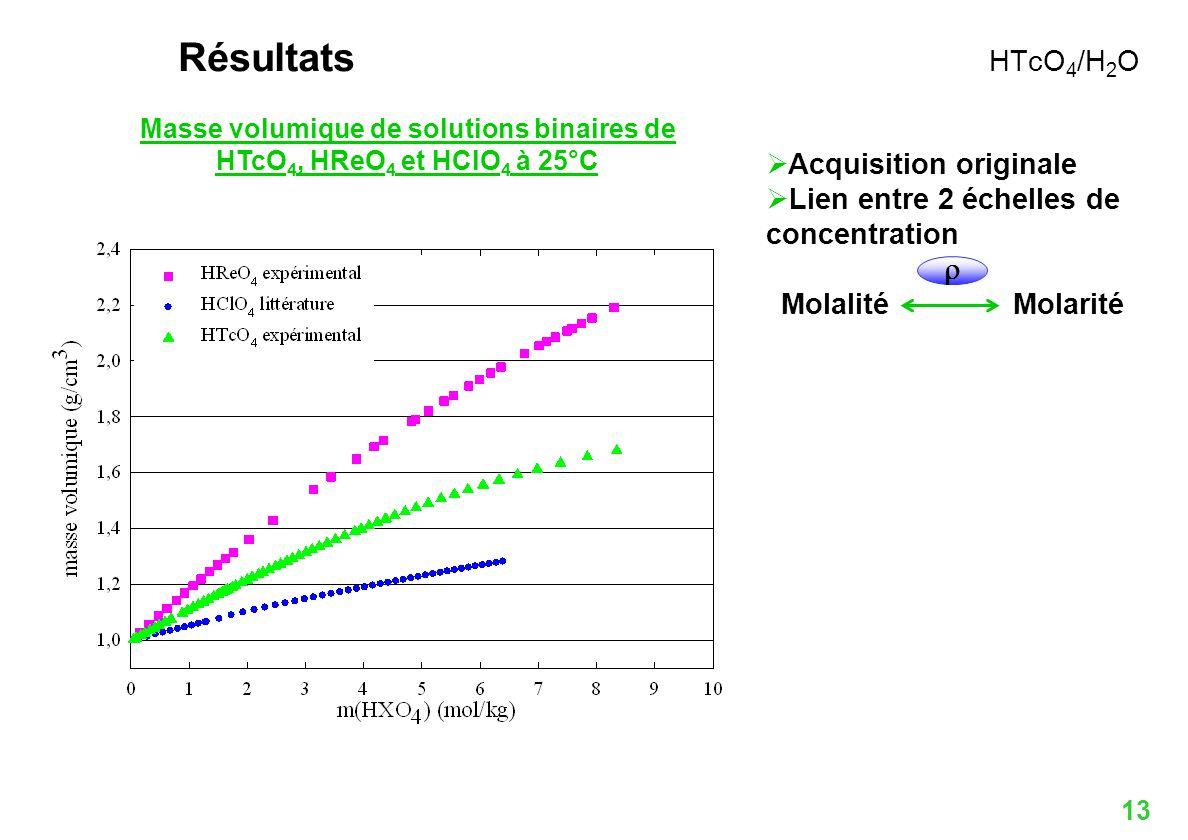 13 Acquisition originale Lien entre 2 échelles de concentration Molalité Molarité Masse volumique de solutions binaires de HTcO 4, HReO 4 et HClO 4 à