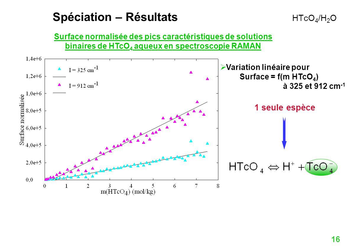 16 Variation linéaire pour Surface = f(m HTcO 4 ) à 325 et 912 cm -1 1 seule espèce Surface normalisée des pics caractéristiques de solutions binaires