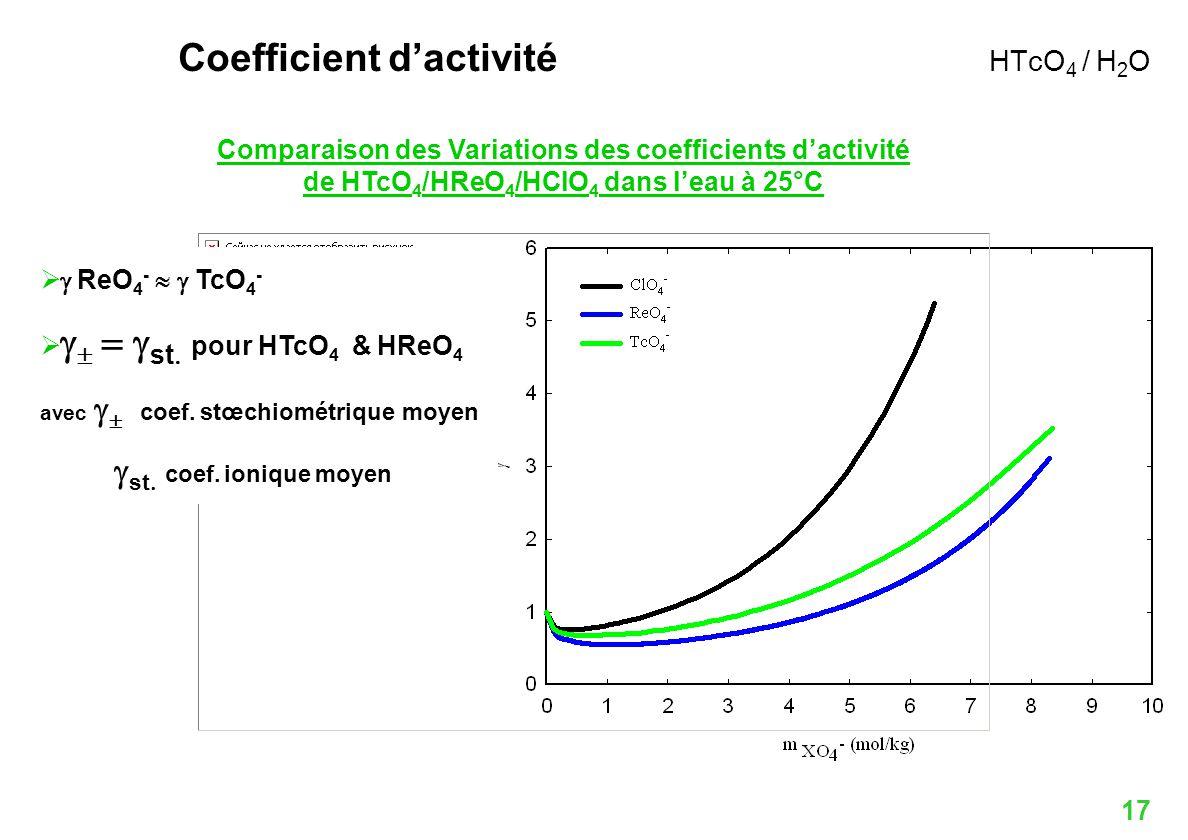 17 Comparaison des Variations des coefficients dactivité de HTcO 4 /HReO 4 /HClO 4 dans leau à 25°C ReO 4 - TcO 4 - st pour HTcO 4 & HReO 4 avec coef.