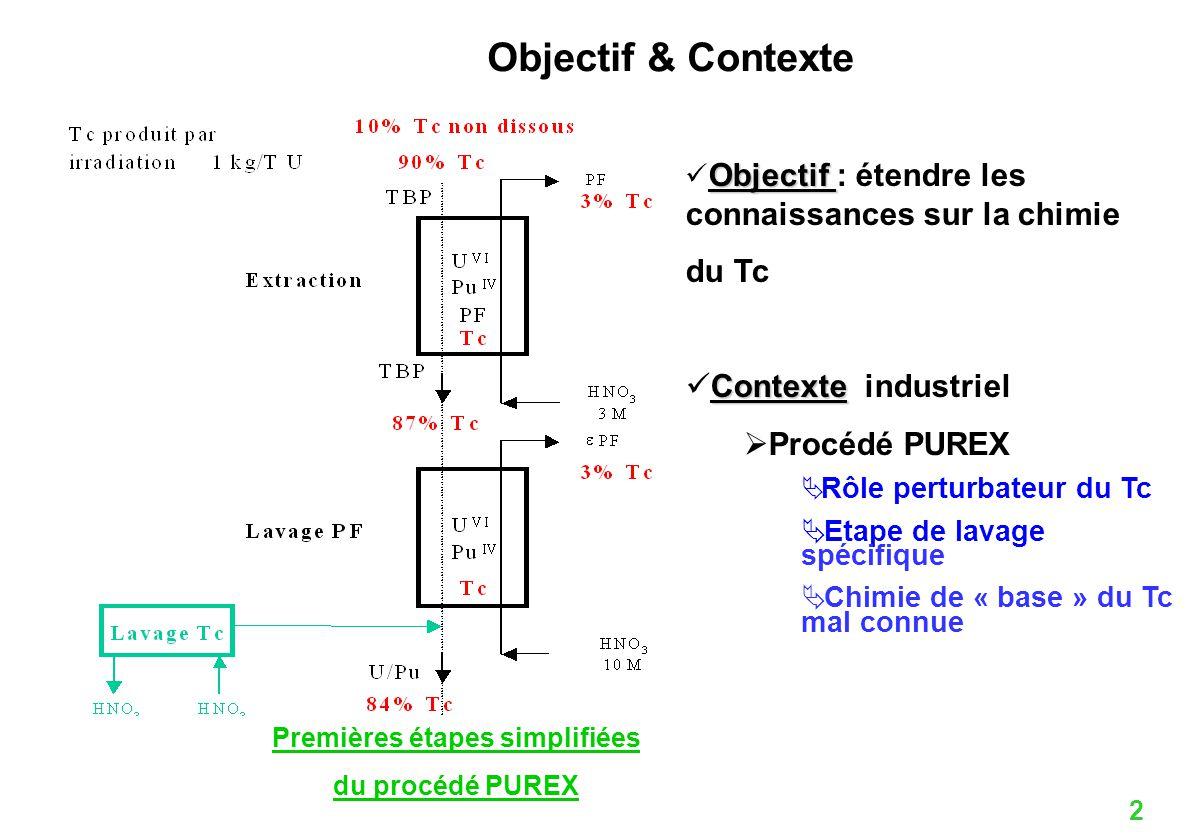 2 Objectif Objectif : étendre les connaissances sur la chimie du Tc Contexte Contexte industriel Procédé PUREX Rôle perturbateur du Tc Etape de lavage