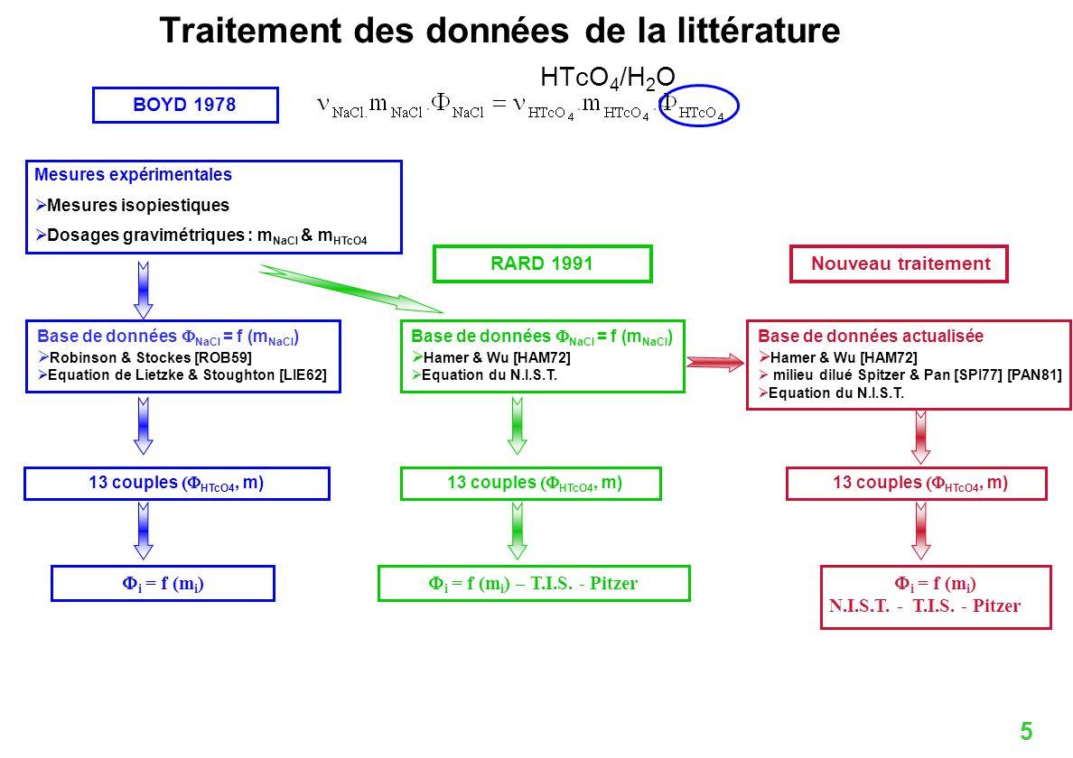 5 i = f (m i ) Traitement des données de la littérature HTcO 4 /H 2 O Base de données NaCl = f (m NaCl ) Robinson & Stockes [ROB59] Equation de Lietzk