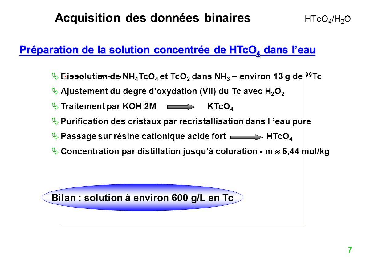 18 Caractérisation de Tc(VII) seul en phase aqueuse Etat de lart Une seule acquisition [BOY78] Base de données recalculée en milieu dilué Expérimentation – Données physico-chimiques Obtention dune solution concentrée Large gamme de concentrations : de 0 à 600 g/L en 99 Tc Acquisition des données binaires de HTcO 4 /H 2 O : a w,,, Etude dun simulant : HReO 4 Spéciation – Spectroscopie RAMAN Espèce unique en solution : anion TcO 4 - [Tc(VII)] Coefficient dactivité st Bilan HTcO 4 /H 2 O Maîtrise du comportement thermodynamique de HTcO 4 aqueux - physico-chimie des milieux concentrés