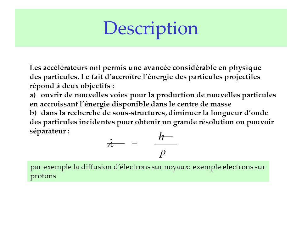 Description Les accélérateurs ont permis une avancée considérable en physique des particules. Le fait daccroître lénergie des particules projectiles r