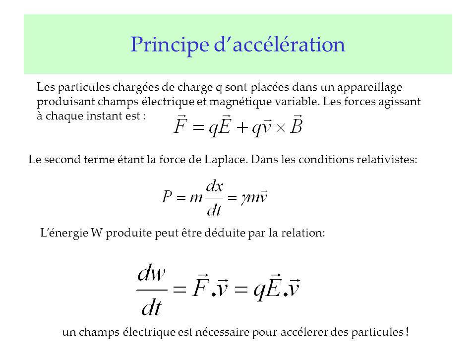 Principe daccélération Les particules chargées de charge q sont placées dans un appareillage produisant champs électrique et magnétique variable. Les