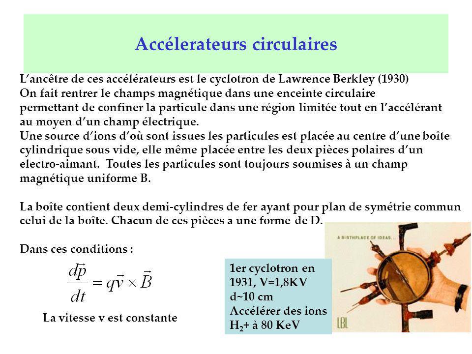 Accélerateurs circulaires Lancêtre de ces accélérateurs est le cyclotron de Lawrence Berkley (1930) On fait rentrer le champs magnétique dans une ence