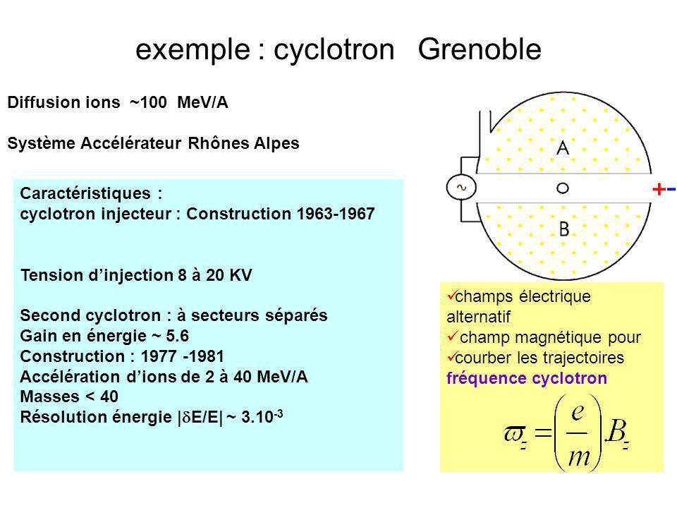 exemple : cyclotron Grenoble Diffusion ions ~100 MeV/A Système Accélérateur Rhônes Alpes Caractéristiques : cyclotron injecteur : Construction 1963-19