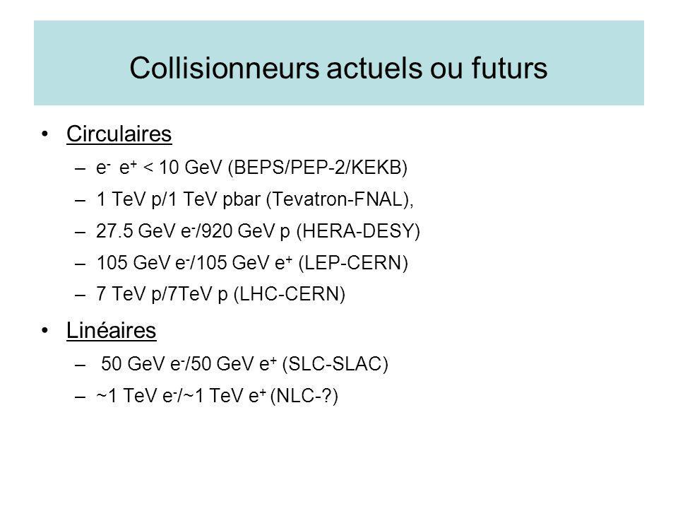 Collisionneurs actuels ou futurs Circulaires –e - e + < 10 GeV (BEPS/PEP-2/KEKB) –1 TeV p/1 TeV pbar (Tevatron-FNAL), –27.5 GeV e - /920 GeV p (HERA-D
