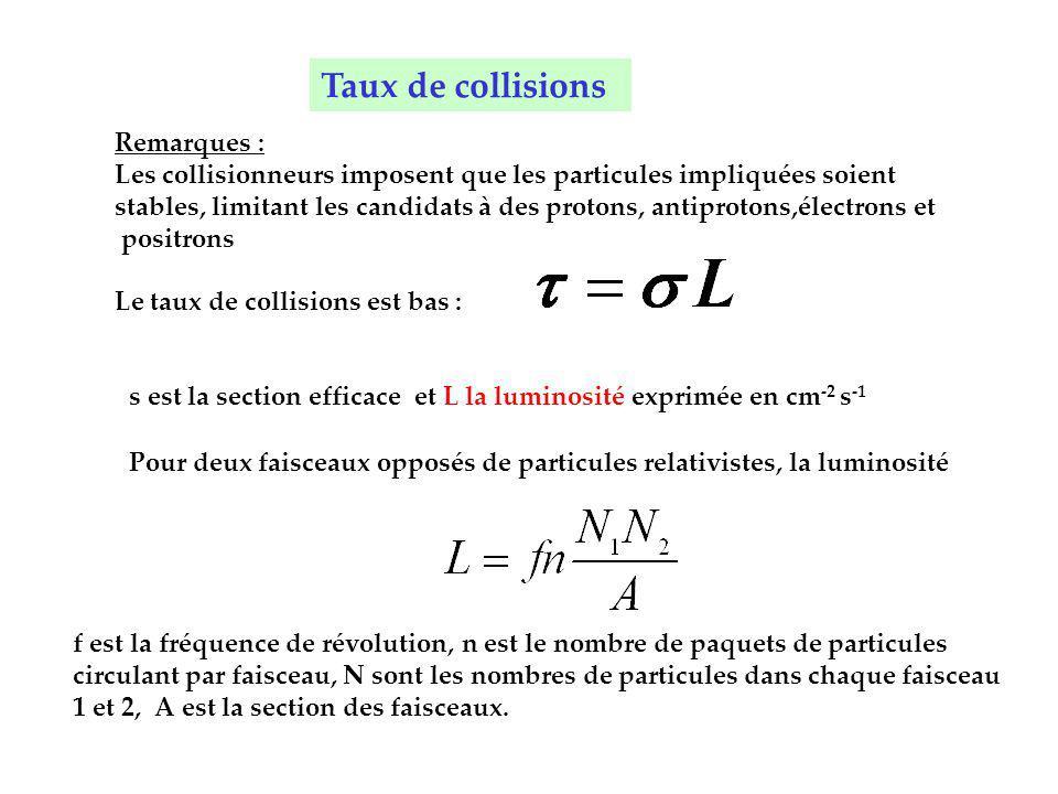 Remarques : Les collisionneurs imposent que les particules impliquées soient stables, limitant les candidats à des protons, antiprotons,électrons et p