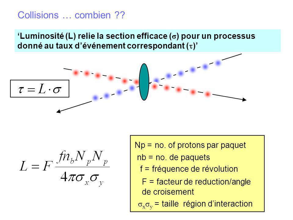 Luminosité (L) relie la section efficace ( σ ) pour un processus donné au taux dévénement correspondant ( ) Collisions … combien ?? Np = no. of proton