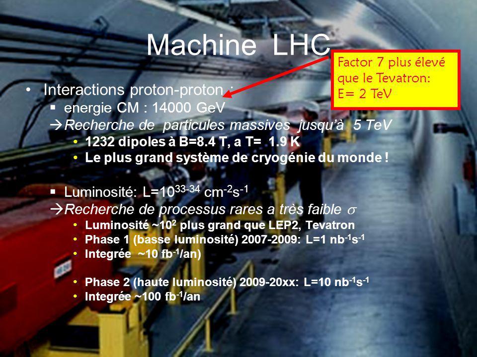 Machine LHC Interactions proton-proton : energie CM : 14000 GeV Recherche de particules massives jusquà 5 TeV 1232 dipoles à B=8.4 T, a T= 1.9 K Le pl