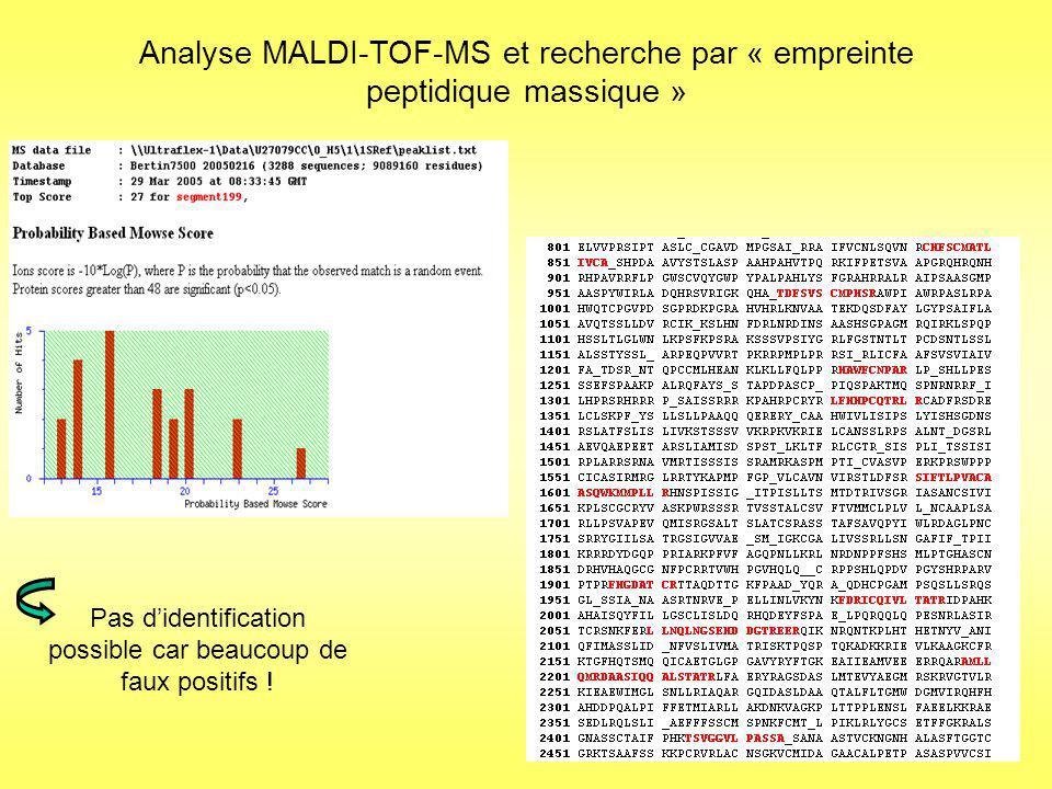 Stratégie par séquençage de novo = identification des protéines dintérêt avec 3, 4 ou 5 peptides par protéine Environ 60 minutes de traitement par analyse + Traitement par PEAKSBLAST