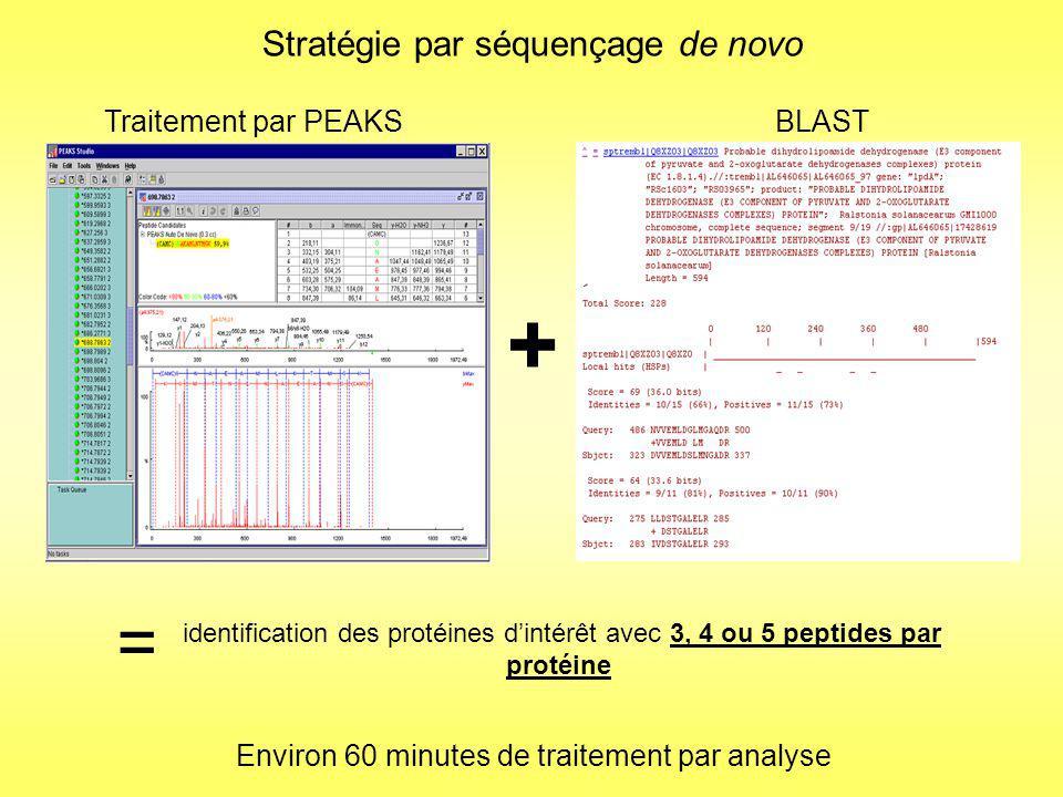 Recherche dans le génome completSéquençage de novo Comparaison des résultats des 2 stratégies Lors de la recherche dans le génome complet, on a le maximum dinformations