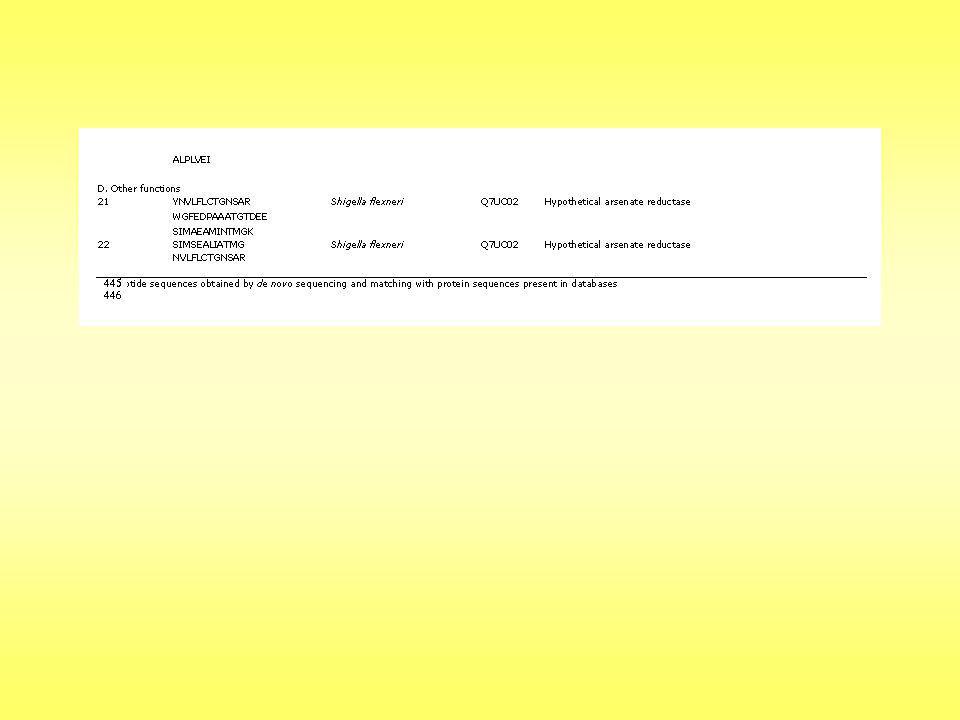 Stratégie d identification des protéines par « empreinte peptidique massique » (PMF) Banque protéique CCFDSDFRGTHTTYIPLMRKMD EASCVNFJRPQSDGHLKITYPM NVCDSDFRAQSDFERTGGHPL MNVFFRDSQACVSDEFRHKITP LFMDLMFPRTEQASSCVFHDNR TIPLYMTIFKGSREFDYAGSRHE YD DFHEGRILPMKYITRFNCHDSFA QRSFEDGEHDIRLFPMTGFKNV DFCGERSFDGCVAQDHFIRLPF MFYRHGTTDGNVHCFSQDAEQ DSFEGDTHFFKGFLFMGPITLFG KITRYFHGNVDFSQREAS DFFSDFFIRLFPFMLDKFNVCGD FSREFDGEDGGDFGFHEHSDGD TSGQFARSFERDFCVVNFKFLDI KDLFLFMPRLGFHHTFLFIKDK GHRDGFTEGDHSGDFHCDPMD LCNCDSREFDDSGGGQFASRAQ FSRSDQDIPMDLIRKFMPLCCFD FDSFIRLFPFMLDKFNVCGDFSR EFDGEDGGDFGFHEHSDGDTSG QFARSFERDFCVVNFKFLDIKD LFLFMPRLGFHHTFLFIKDKGH RDGFTEGDHSGDFHCDPMDLC NCDSREFDDSGGGQFASRAQFS RSDQDIPMDLIRKFMPLCCFD IRLFPFMLDKFNVCGDFSREFD GEDGGDFGFHEHSDGDTSGQF ARSFERDFCVVNFKFLDIKDLFL FMPRLGFHHTFLFIKDKGHRDG FTEGDHSGDFHCDPMDLCNCD SREFDDSGGGQFASRAQFSRSD QDIPMDLIRKFMPLCCFD IRMLKLFPFMLDKFNVCGDFSR EFDGEDGGDFGFHEHSDGDTSG QFARSFERDFCVVNFKFLDIKD LFLFMPRLGFHHTFLFIKDKGH RDGFTEGDHSGDFHCDPMDLC NCDSREFDDSGGGQFASRAQFS RSDQDIPMDLIRKFMPLCCFD VFGNDFHEGRILPMKYITRFNC HDSFAQRSFEDGEHDIRLFPMT GFKNVDFCGERSFDGCVAQDH FIRLPFMFYRHGTTDGNVHCFS QDAEQDSFEGDTHFFKGFLFMG PITLFGKITRYFHGNVDFSQREA S RFEDDFHEGRILPMKYITRFNCH DSFAQRSFEDGEHDIRLFPMTGF KNVDFCGERSFDGCVAQDHFIR LPFMFYRHGTTDGNVHCFSQD AEQDSFEGDTHFFKGFLFMGPIT LFGKITRYFHGNVDFSQREAS FGEGRILPMKYITRFNCHDSFAQ RSFEDGEHDIRLFPMTGFKNVD FCGERSFDGCVAQDHFIRLPFM FYRHGTTDGNVHCFSQDAEQD SFEGDTHFFKGFLFMGPITLFGK ITRYFHGNVDFSQREAS Spectre MALDI-TOF Listes de masses théoriques Digestion trypsique in silico 789,67 876,43 987,49 999,12 1018,98 1342,34 1597,09 1678,97 1987,65 2202,22 AC 516,90 634,79 612,75 752,93 879,89 999,78 1134,48 1368,84 1596,28 1675,89 1888,44 B 712,43 750,09 812,34 933,66 978,55 1207,45 1327,87 1387,23 1505,72 1678,06 1835,79 1944,55 F 543,89 691,86 699,88 746,92 777,49 855,38 867,32 900,99 933,73 1116,94 1269,57 1424,54 1532,73 E 809,89 878,78 956,56 994,83 1059,01 1166,99 1234,56 1345,78 1423,67 1624,97 1777,22 1878,38 G --- -- 546,45 676,32 678,09 897,98 1002,56 1152.