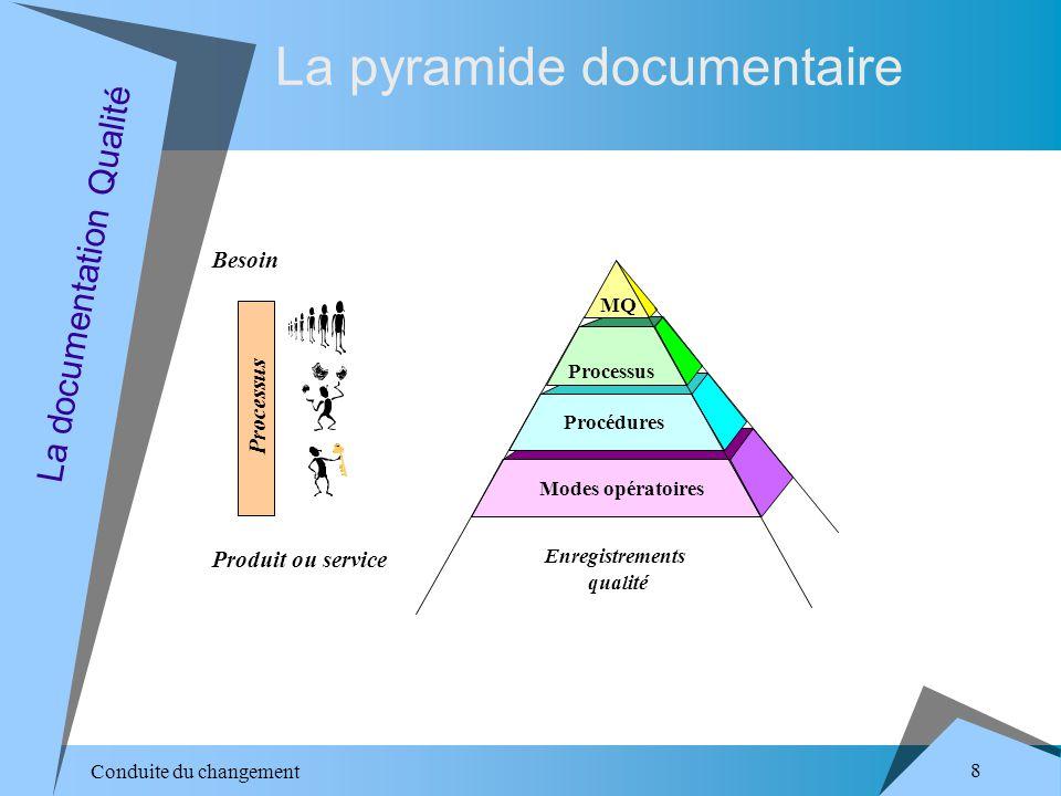 Conduite du changement 8 La pyramide documentaire La documentation Qualité Processus Besoin Produit ou service Procédures Modes opératoires Processus MQ Enregistrements qualité