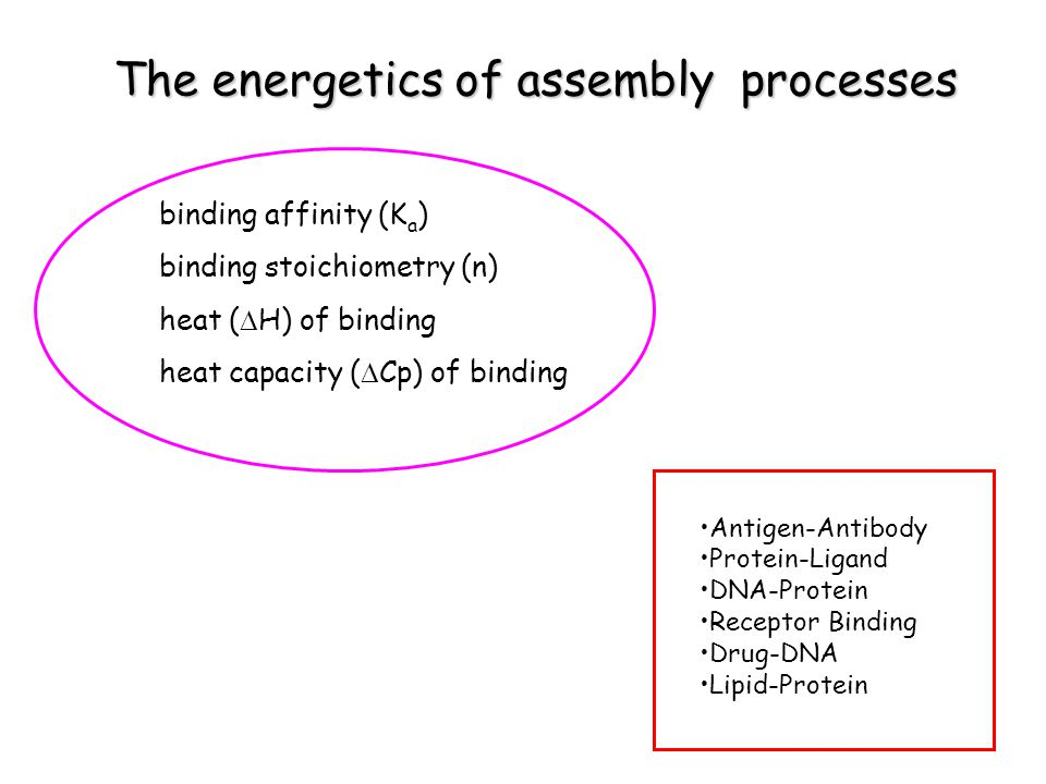 Antigen-Antibody Protein-Ligand DNA-Protein Receptor Binding Drug-DNA Lipid-Protein binding affinity (K a ) binding stoichiometry (n) heat ( H) of binding heat capacity ( Cp) of binding The energetics of assembly processes