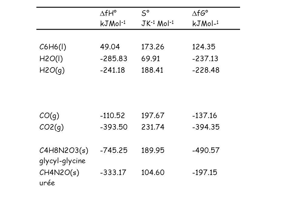 fH° kJMol -1 S° JK -1 Mol -1 fG° kJMol- 1 C6H6(l)49.04173.26124.35 H2O(l)-285.8369.91-237.13 H2O(g)-241.18188.41-228.48 CO(g)-110.52197.67-137.16 CO2(