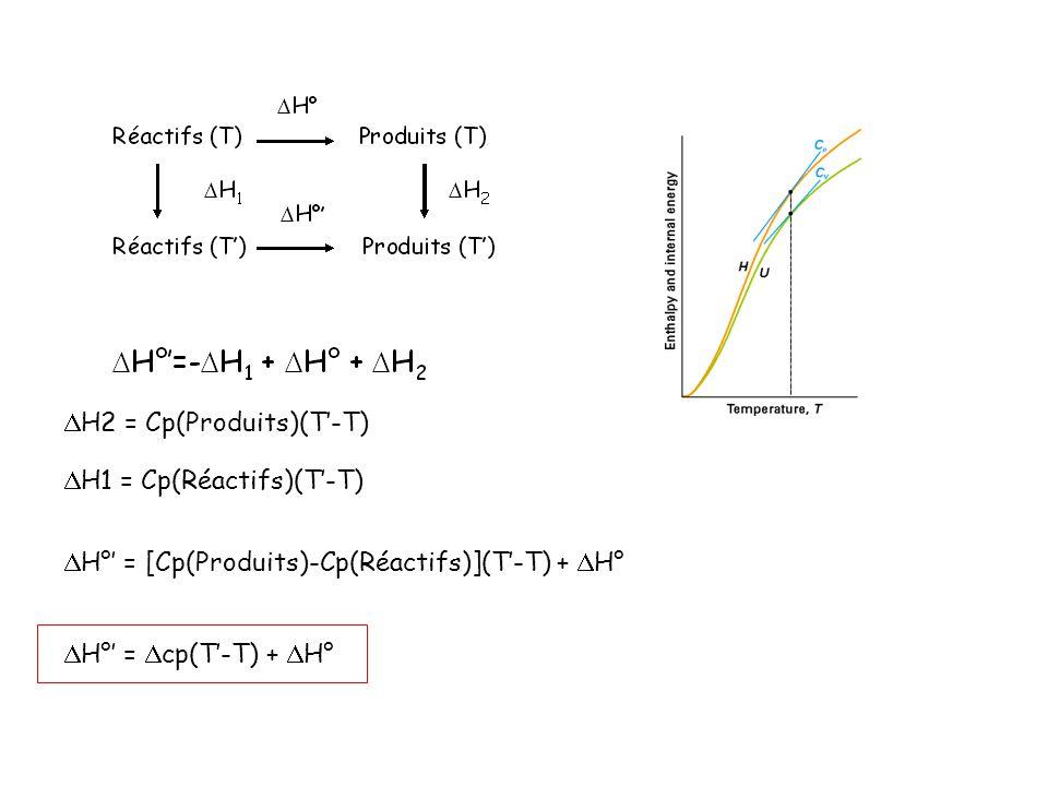 H2 = Cp(Produits)(T-T) H1 = Cp(Réactifs)(T-T) H° = [Cp(Produits)-Cp(Réactifs)](T-T) + H° H° = cp(T-T) + H°