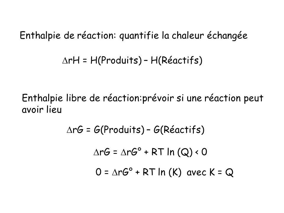 Enthalpie de réaction: quantifie la chaleur échangée Enthalpie libre de réaction:prévoir si une réaction peut avoir lieu rH = H(Produits) – H(Réactifs