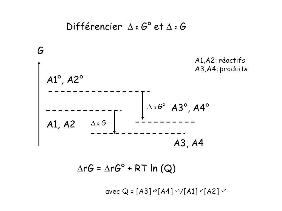 A1, A2 A3, A4 A1,A2: réactifs A3,A4: produits R G° G Différencier R G° et R G A1°, A2° A3°, A4° R G rG = rG° + RT ln (Q) avec Q = [A3] 3 [A4] 4 /[A1]