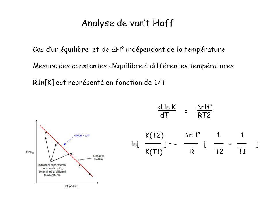 Analyse de vant Hoff Cas dun équilibre et de H° indépendant de la température Mesure des constantes déquilibre à différentes températures R.ln[K] est