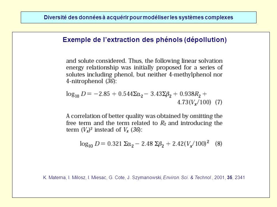 Diversité des données à acquérir pour modéliser les systèmes complexes Exemple de lextraction des phénols (dépollution) K. Materna, I. Milosz, I. Mies
