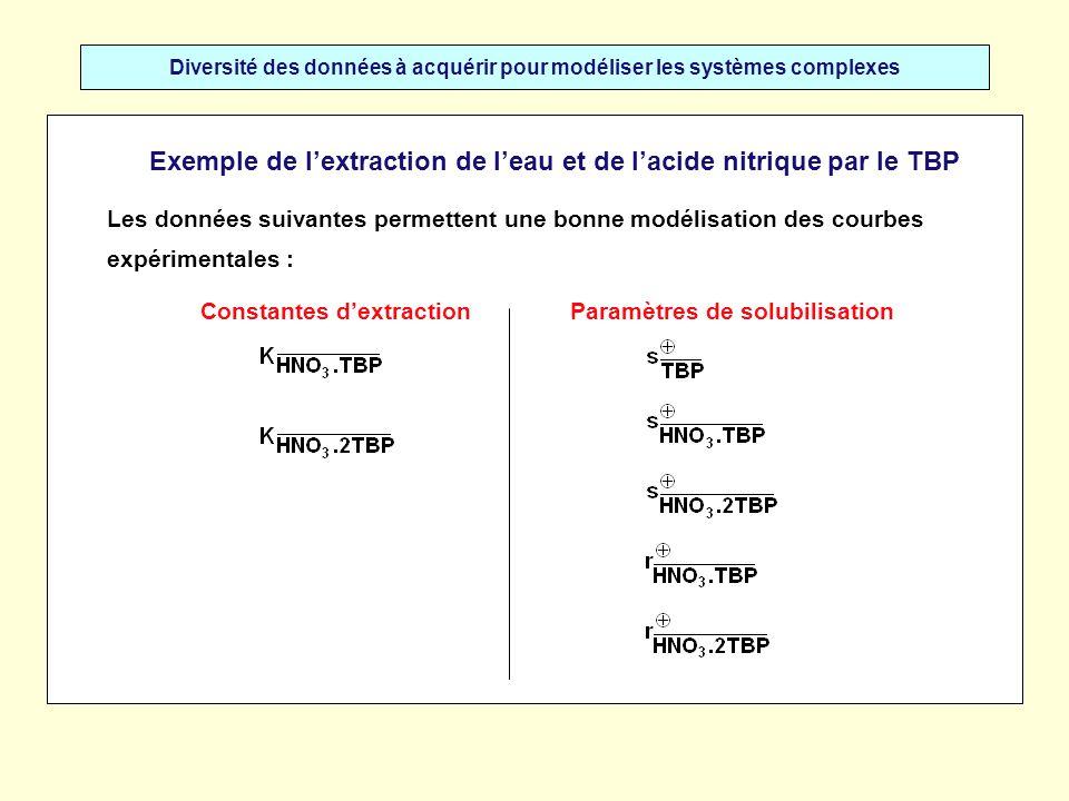 Diversité des données à acquérir pour modéliser les systèmes complexes Exemple de lextraction de leau et de lacide nitrique par le TBP Les données sui