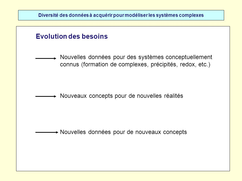 Diversité des données à acquérir pour modéliser les systèmes complexes Evolution des besoins Nouvelles données pour des systèmes conceptuellement conn