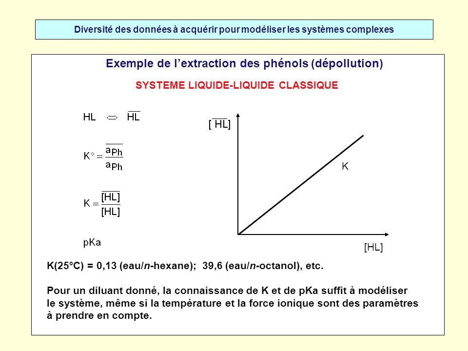 Diversité des données à acquérir pour modéliser les systèmes complexes Exemple de lextraction des phénols (dépollution) [HL] K K(25°C) = 0,13 (eau/n-h