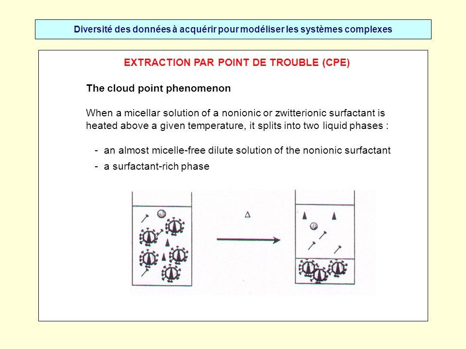 Diversité des données à acquérir pour modéliser les systèmes complexes EXTRACTION PAR POINT DE TROUBLE (CPE) The cloud point phenomenon When a micella