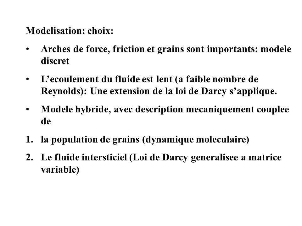 Modelisation: choix: Arches de force, friction et grains sont importants: modele discret Lecoulement du fluide est lent (a faible nombre de Reynolds): Une extension de la loi de Darcy sapplique.