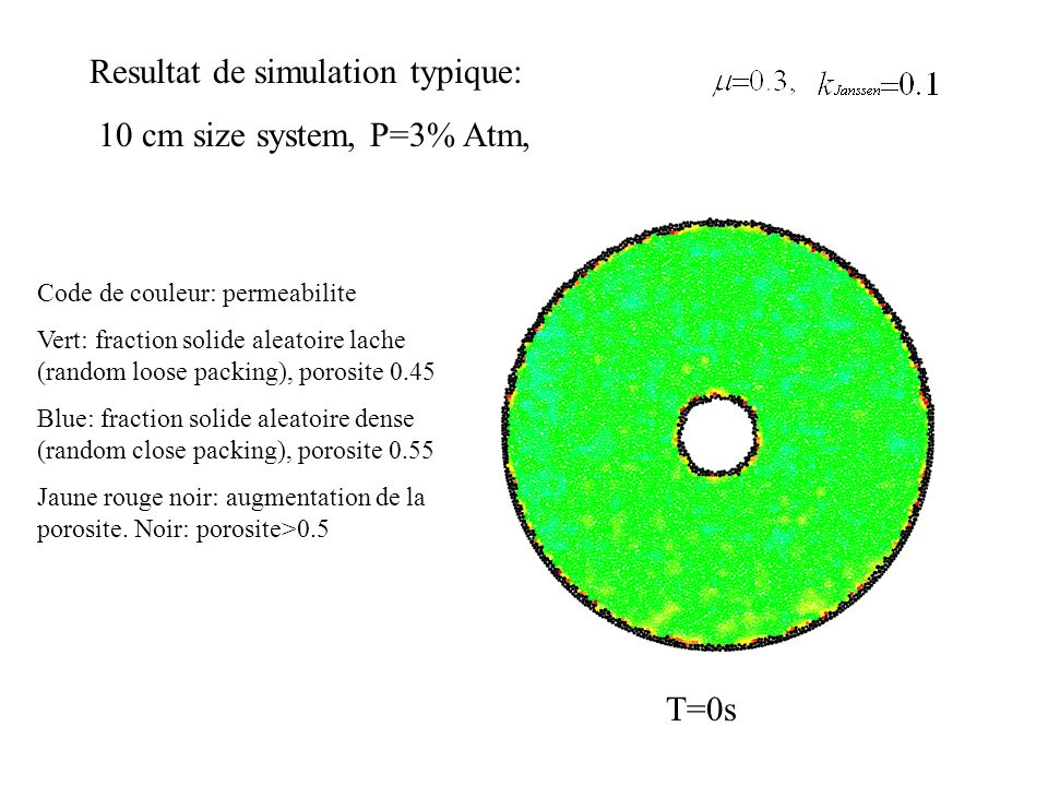 Typical simulation result: 10 cm size system, P=3% Atm, T=0.01s Formation de zone centrale vide de grains region compactee atteint la frontiere Debut des digitations centrales