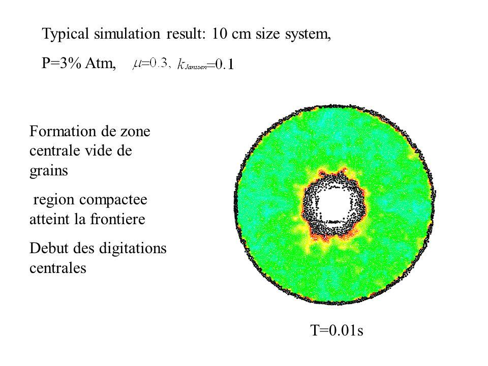 Typical simulation result: 10 cm size system, P=3% Atm, T=0.01s Formation de zone centrale vide de grains region compactee atteint la frontiere Debut des digitations centrales