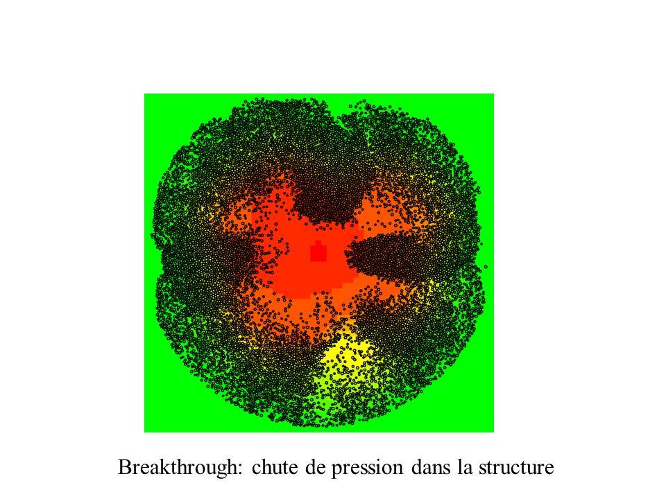 Breakthrough: chute de pression dans la structure