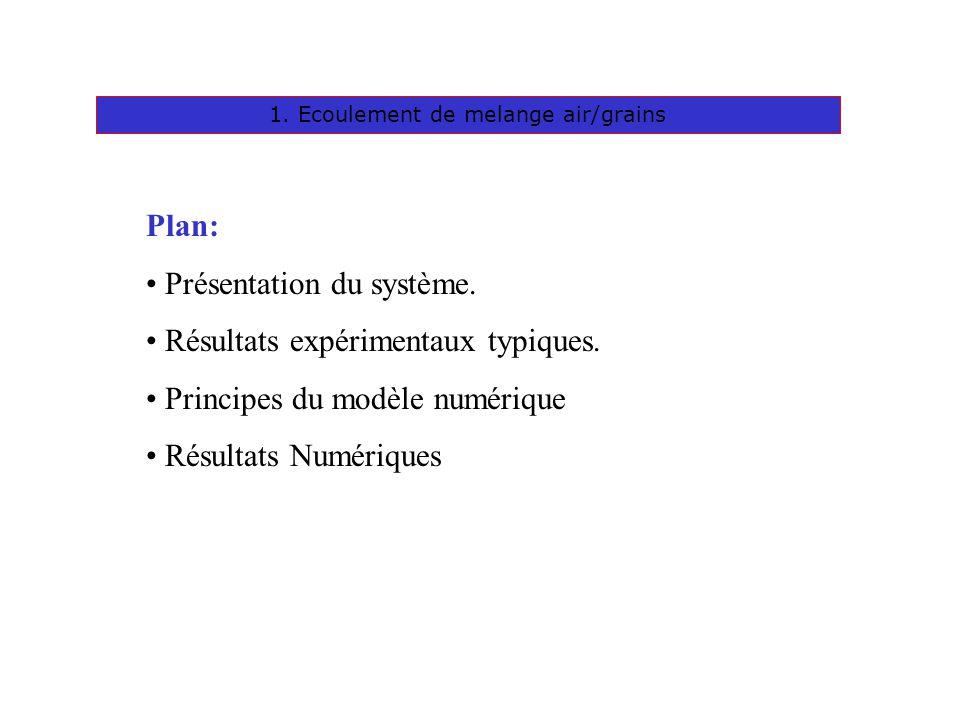1. Ecoulement de melange air/grains Plan: Présentation du système. Résultats expérimentaux typiques. Principes du modèle numérique Résultats Numérique