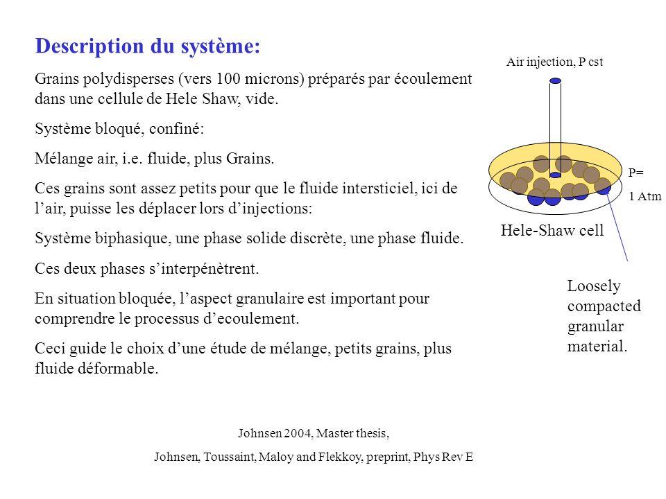 Description du système: Grains polydisperses (vers 100 microns) préparés par écoulement dans une cellule de Hele Shaw, vide. Système bloqué, confiné: